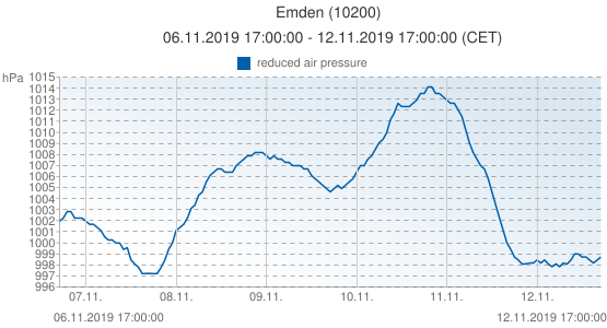 Emden, Germany (10200): reduced air pressure: 06.11.2019 17:00:00 - 12.11.2019 17:00:00 (CET)