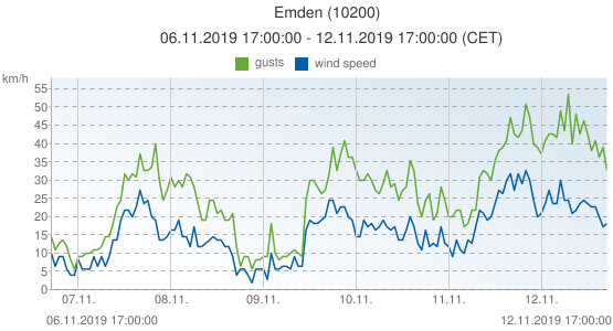 Emden, Germany (10200): wind speed & gusts: 06.11.2019 17:00:00 - 12.11.2019 17:00:00 (CET)