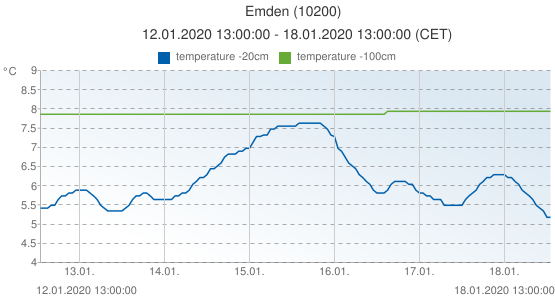 Emden, Germany (10200): temperature -20cm & temperature -100cm: 12.01.2020 13:00:00 - 18.01.2020 13:00:00 (CET)