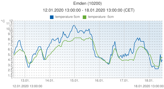 Emden, Germany (10200): temperature 5cm & temperature -5cm: 12.01.2020 13:00:00 - 18.01.2020 13:00:00 (CET)