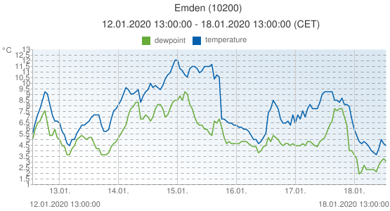 Emden, Germany (10200): temperature & dewpoint: 12.01.2020 13:00:00 - 18.01.2020 13:00:00 (CET)