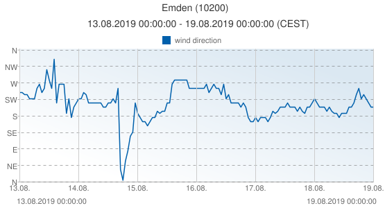Emden, Germany (10200): wind direction: 13.08.2019 00:00:00 - 19.08.2019 00:00:00 (CEST)