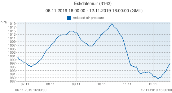 Eskdalemuir, United Kingdom (3162): reduced air pressure: 06.11.2019 16:00:00 - 12.11.2019 16:00:00 (GMT)
