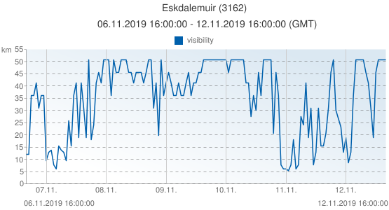 Eskdalemuir, United Kingdom (3162): visibility: 06.11.2019 16:00:00 - 12.11.2019 16:00:00 (GMT)