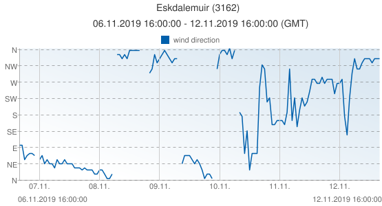 Eskdalemuir, United Kingdom (3162): wind direction: 06.11.2019 16:00:00 - 12.11.2019 16:00:00 (GMT)