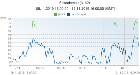 Eskdalemuir, United Kingdom (3162): wind speed & gusts: 06.11.2019 16:00:00 - 12.11.2019 16:00:00 (GMT)