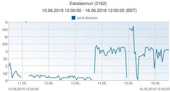 Eskdalemuir, United Kingdom (3162): wind direction: 10.06.2019 12:00:00 - 16.06.2019 12:00:00 (BST)