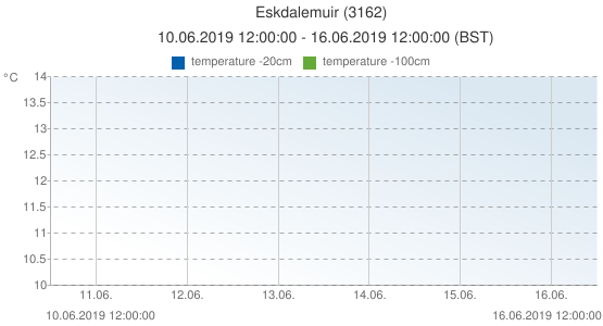 Eskdalemuir, United Kingdom (3162): temperature -20cm & temperature -100cm: 10.06.2019 12:00:00 - 16.06.2019 12:00:00 (BST)