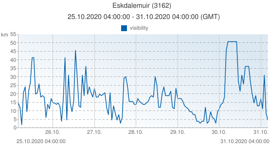 Eskdalemuir, United Kingdom (3162): visibility: 25.10.2020 04:00:00 - 31.10.2020 04:00:00 (GMT)