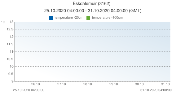 Eskdalemuir, United Kingdom (3162): temperature -20cm & temperature -100cm: 25.10.2020 04:00:00 - 31.10.2020 04:00:00 (GMT)
