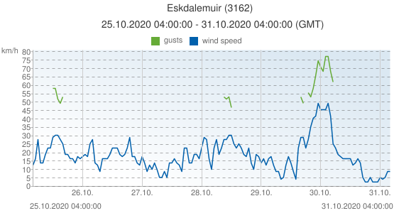 Eskdalemuir, United Kingdom (3162): wind speed & gusts: 25.10.2020 04:00:00 - 31.10.2020 04:00:00 (GMT)