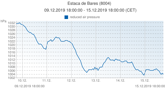 Estaca de Bares, Spain (8004): reduced air pressure: 09.12.2019 18:00:00 - 15.12.2019 18:00:00 (CET)
