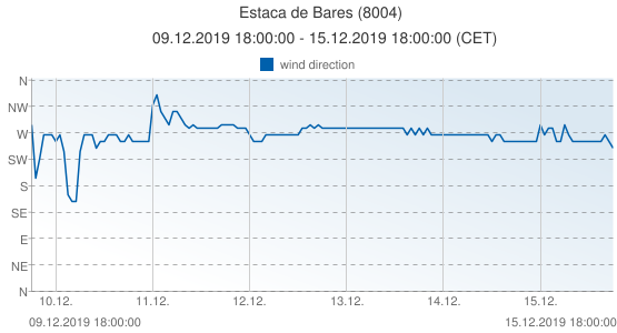 Estaca de Bares, Spain (8004): wind direction: 09.12.2019 18:00:00 - 15.12.2019 18:00:00 (CET)