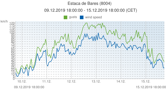 Estaca de Bares, Spain (8004): wind speed & gusts: 09.12.2019 18:00:00 - 15.12.2019 18:00:00 (CET)