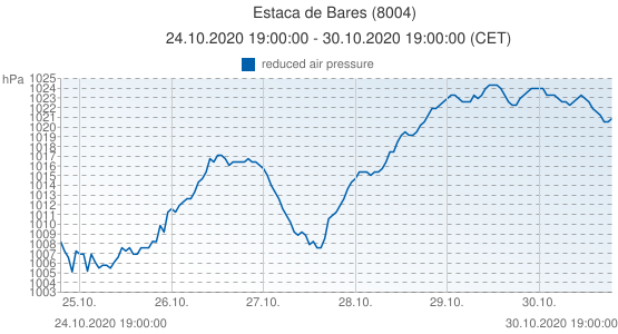 Estaca de Bares, Spain (8004): reduced air pressure: 24.10.2020 19:00:00 - 30.10.2020 19:00:00 (CET)