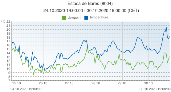 Estaca de Bares, Spain (8004): temperature & dewpoint: 24.10.2020 19:00:00 - 30.10.2020 19:00:00 (CET)
