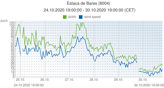 Estaca de Bares, Spain (8004): wind speed & gusts: 24.10.2020 19:00:00 - 30.10.2020 19:00:00 (CET)