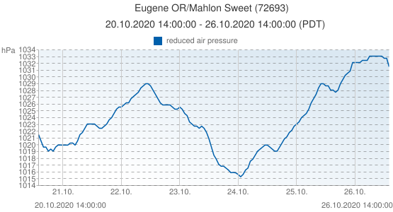 Eugene OR/Mahlon Sweet, United States of America (72693): reduced air pressure: 20.10.2020 14:00:00 - 26.10.2020 14:00:00 (PDT)