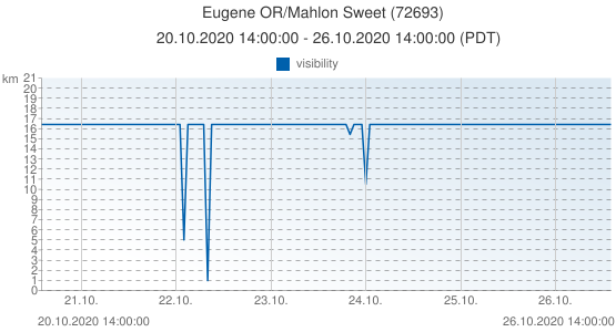 Eugene OR/Mahlon Sweet, United States of America (72693): visibility: 20.10.2020 14:00:00 - 26.10.2020 14:00:00 (PDT)