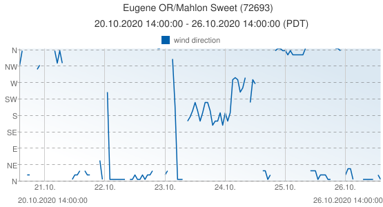 Eugene OR/Mahlon Sweet, United States of America (72693): wind direction: 20.10.2020 14:00:00 - 26.10.2020 14:00:00 (PDT)