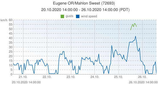 Eugene OR/Mahlon Sweet, United States of America (72693): wind speed & gusts: 20.10.2020 14:00:00 - 26.10.2020 14:00:00 (PDT)