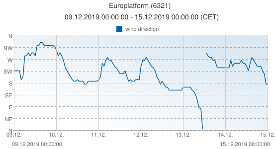 Europlatform, Netherlands (6321): wind direction: 09.12.2019 00:00:00 - 15.12.2019 00:00:00 (CET)