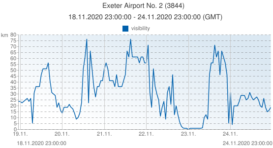 Exeter Airport No. 2, Grande-Bretagne (3844): visibility: 18.11.2020 23:00:00 - 24.11.2020 23:00:00 (GMT)