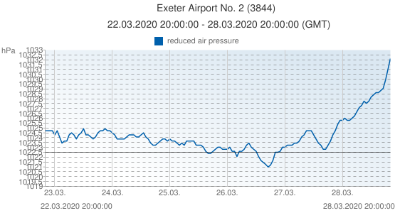 Exeter Airport No. 2, United Kingdom (3844): reduced air pressure: 22.03.2020 20:00:00 - 28.03.2020 20:00:00 (GMT)