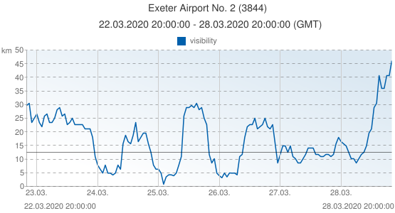 Exeter Airport No. 2, United Kingdom (3844): visibility: 22.03.2020 20:00:00 - 28.03.2020 20:00:00 (GMT)
