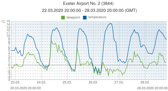 Exeter Airport No. 2, United Kingdom (3844): temperature & dewpoint: 22.03.2020 20:00:00 - 28.03.2020 20:00:00 (GMT)