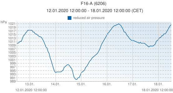 F16-A, Netherlands (6206): reduced air pressure: 12.01.2020 12:00:00 - 18.01.2020 12:00:00 (CET)