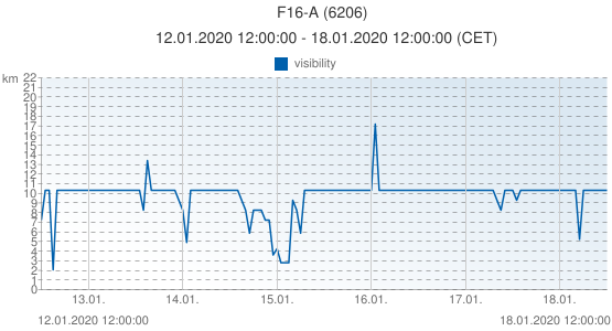 F16-A, Netherlands (6206): visibility: 12.01.2020 12:00:00 - 18.01.2020 12:00:00 (CET)