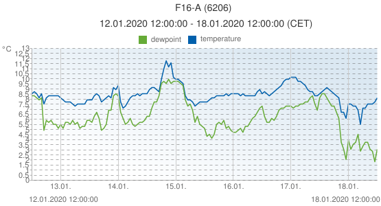 F16-A, Netherlands (6206): temperature & dewpoint: 12.01.2020 12:00:00 - 18.01.2020 12:00:00 (CET)
