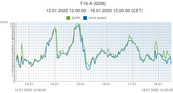 F16-A, Netherlands (6206): wind speed & gusts: 12.01.2020 12:00:00 - 18.01.2020 12:00:00 (CET)