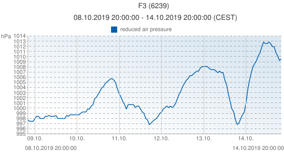 F3, Pays-Bas (6239): reduced air pressure: 08.10.2019 20:00:00 - 14.10.2019 20:00:00 (CEST)
