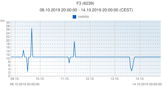 F3, Pays-Bas (6239): visibility: 08.10.2019 20:00:00 - 14.10.2019 20:00:00 (CEST)
