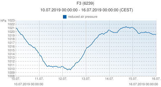 F3, Pays-Bas (6239): reduced air pressure: 10.07.2019 00:00:00 - 16.07.2019 00:00:00 (CEST)