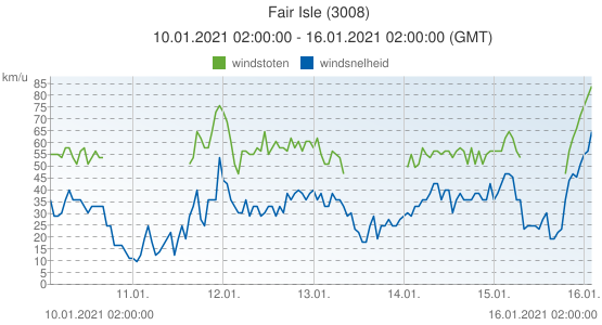 Fair Isle, Groot Brittannië (3008): windsnelheid & windstoten: 10.01.2021 02:00:00 - 16.01.2021 02:00:00 (GMT)