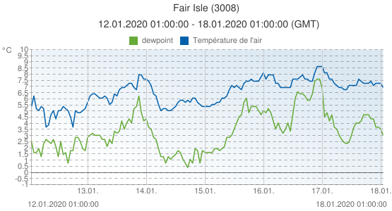 Fair Isle, Grande-Bretagne (3008): Température de l'air & dewpoint: 12.01.2020 01:00:00 - 18.01.2020 01:00:00 (GMT)