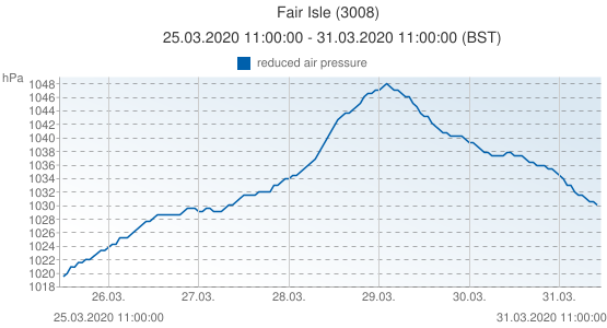 Fair Isle, United Kingdom (3008): reduced air pressure: 25.03.2020 11:00:00 - 31.03.2020 11:00:00 (BST)