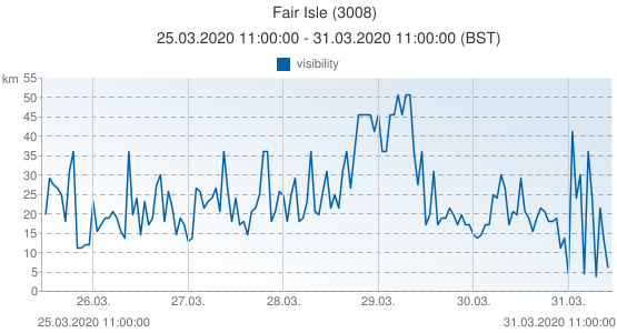 Fair Isle, United Kingdom (3008): visibility: 25.03.2020 11:00:00 - 31.03.2020 11:00:00 (BST)