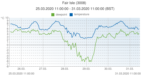 Fair Isle, United Kingdom (3008): temperature & dewpoint: 25.03.2020 11:00:00 - 31.03.2020 11:00:00 (BST)