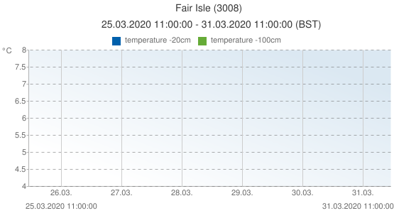 Fair Isle, United Kingdom (3008): temperature -20cm & temperature -100cm: 25.03.2020 11:00:00 - 31.03.2020 11:00:00 (BST)