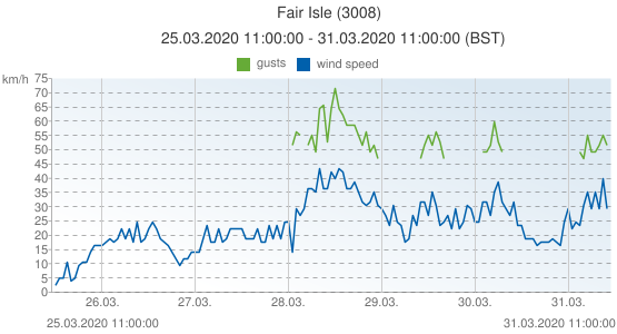 Fair Isle, United Kingdom (3008): wind speed & gusts: 25.03.2020 11:00:00 - 31.03.2020 11:00:00 (BST)
