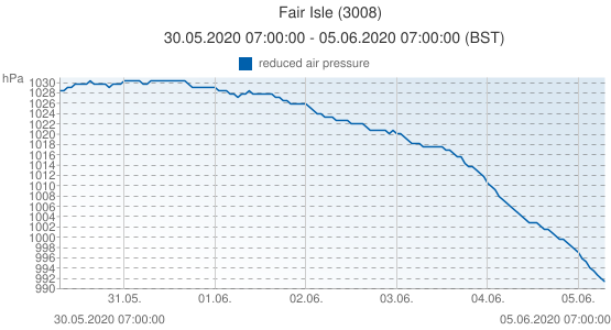 Fair Isle, United Kingdom (3008): reduced air pressure: 30.05.2020 07:00:00 - 05.06.2020 07:00:00 (BST)