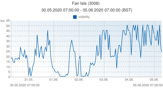 Fair Isle, United Kingdom (3008): visibility: 30.05.2020 07:00:00 - 05.06.2020 07:00:00 (BST)
