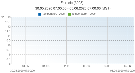 Fair Isle, United Kingdom (3008): temperature -20cm & temperature -100cm: 30.05.2020 07:00:00 - 05.06.2020 07:00:00 (BST)