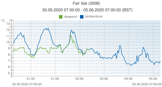 Fair Isle, United Kingdom (3008): temperature & dewpoint: 30.05.2020 07:00:00 - 05.06.2020 07:00:00 (BST)