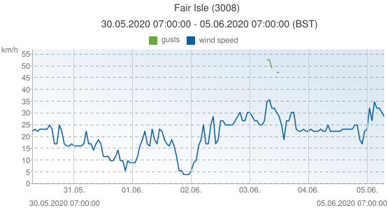 Fair Isle, United Kingdom (3008): wind speed & gusts: 30.05.2020 07:00:00 - 05.06.2020 07:00:00 (BST)