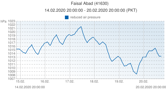 Faisal Abad, Pakistán (41630): reduced air pressure: 14.02.2020 20:00:00 - 20.02.2020 20:00:00 (PKT)